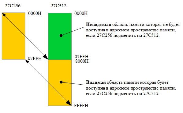 Блок схема поясняющая, замену